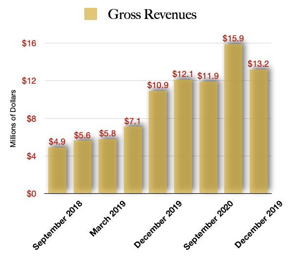 GDNSF stock Revenues