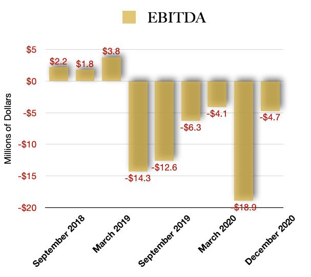 GDNSF stock EBITDA profitability