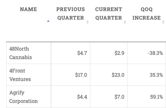 Best Cannabis Companies: Revenues