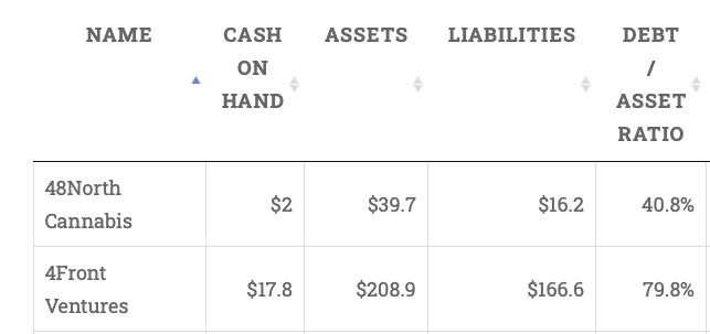Cash on Hand - Debt/Asset Ratio
