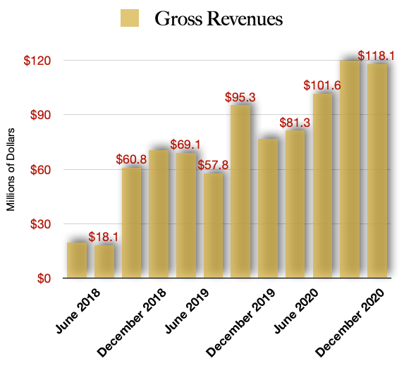 Canopy Growth Revenue