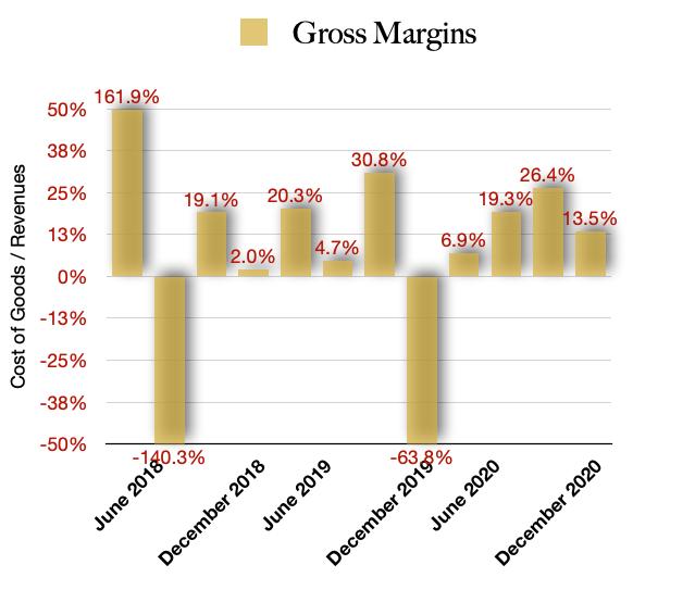 Canopy Growth Gross Margins