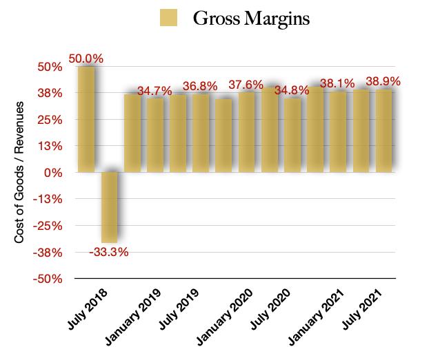 High Tide HITI stock Gross Margins