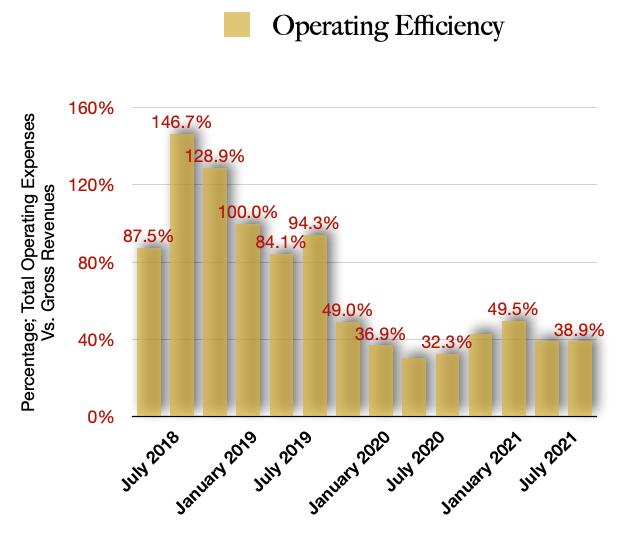 Operating Efficiencies HITI Stock
