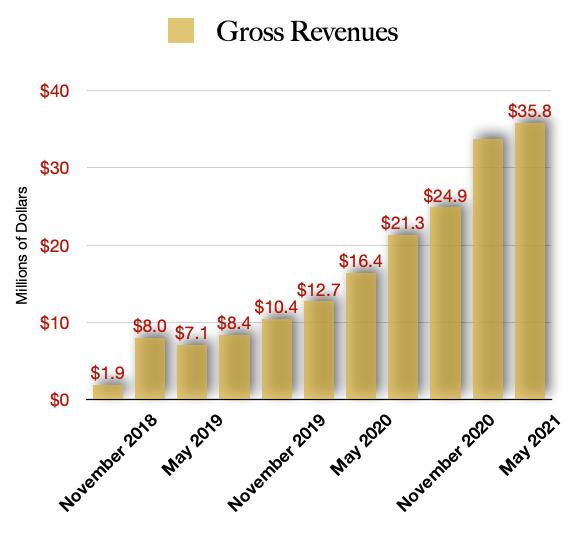 Fire & Flower Revenue - Best Marijuana Stock