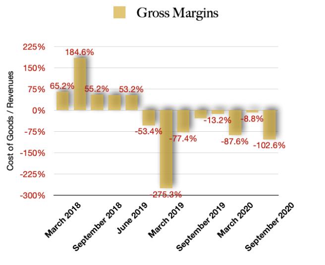 Cronos Group Gross Margins