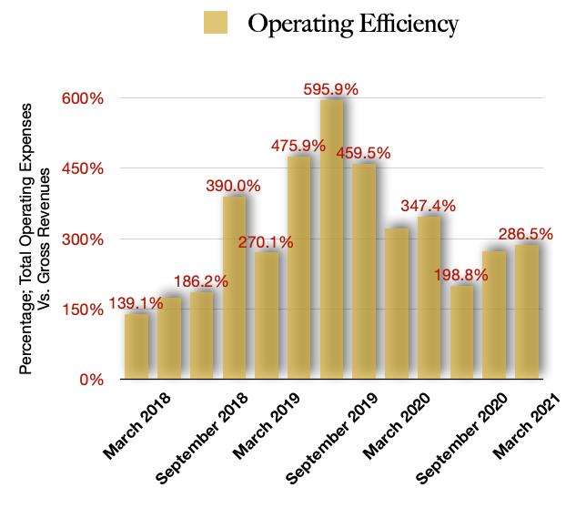 Cronos Group Operating Efficiencies