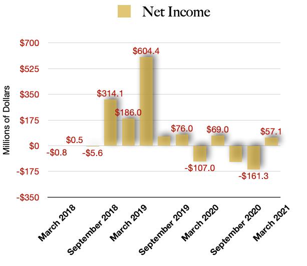Cronos Group Net Income Positive