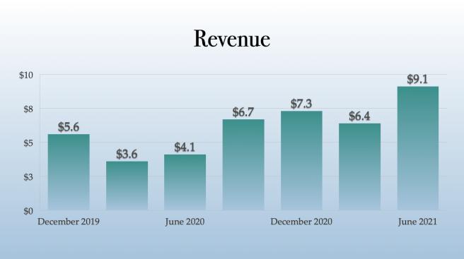 Vext Sciences Revenue