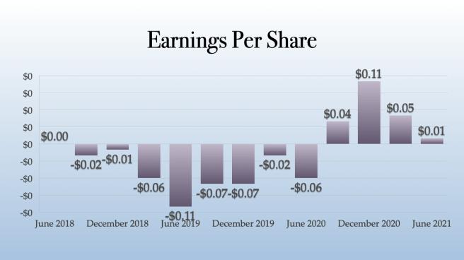 Green Thumb Industries Earnings Per Share