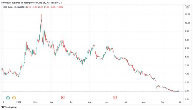 Hexo Stock Chart