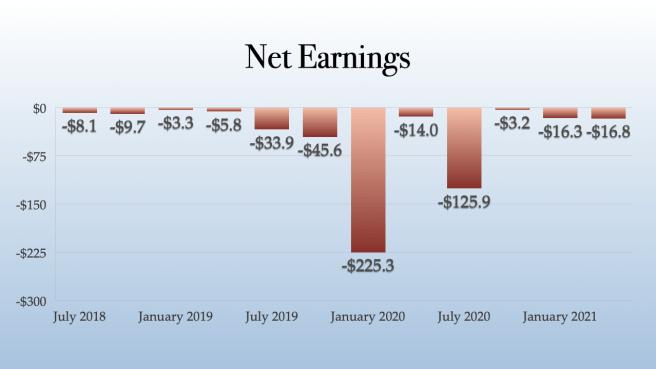 Hexo Net Earnings