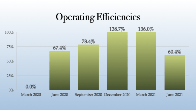 Plus Products Operating Efficiencies
