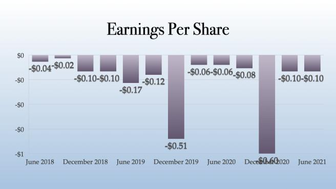 TerrAscend Earnings Per Share