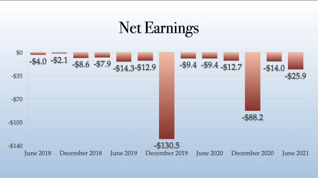 TerrAscend Net Earnings