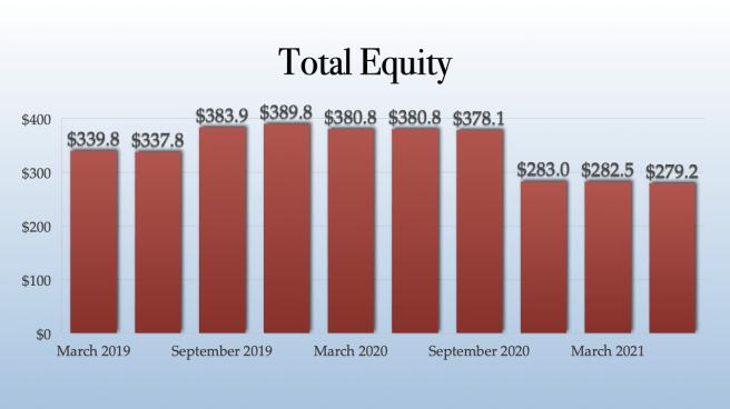 TILT Holdings Total Equity