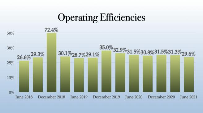 Trulieve Operating Efficiencies