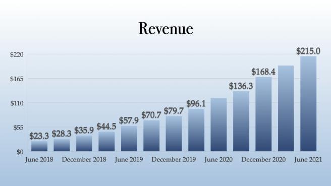 Trulieve Revenue