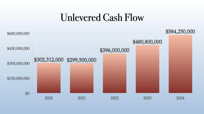 Trulieve Unlevered Cash Flow