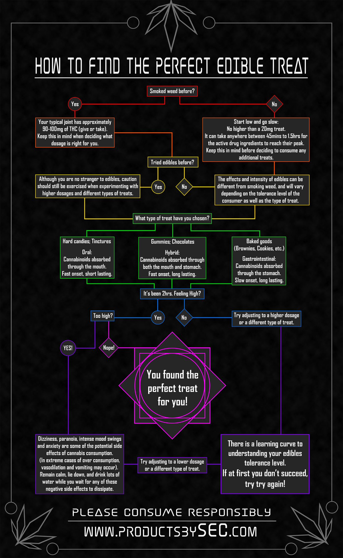 safety flow chart7 (1)