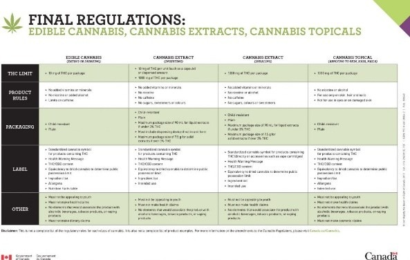 cannabis extract data