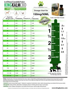Cbd dosage chart for dogs also how much oil should  give my dog pets rh cannabissupplementsforpets
