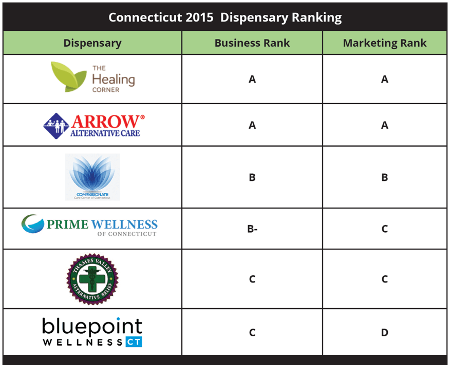 Connecticut 2015 Dispensary Ranking
