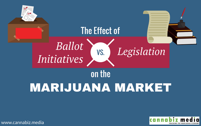 The Effect of Ballot Initiatives vs. Legislation on the Marijuana Market