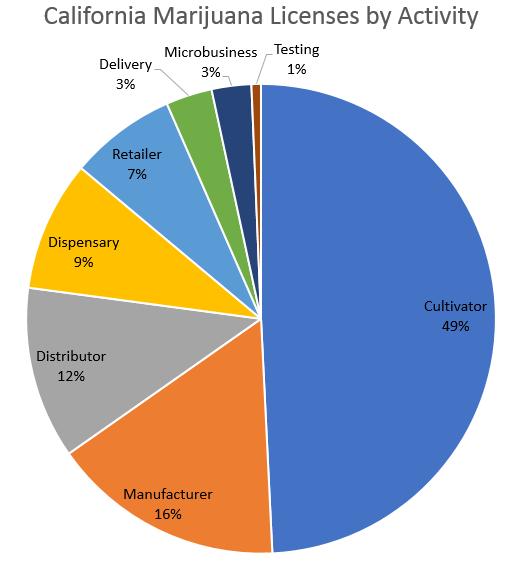 california marijuana licenses by activity