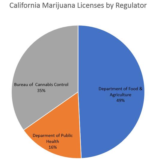 california marijuana licenses by regulator