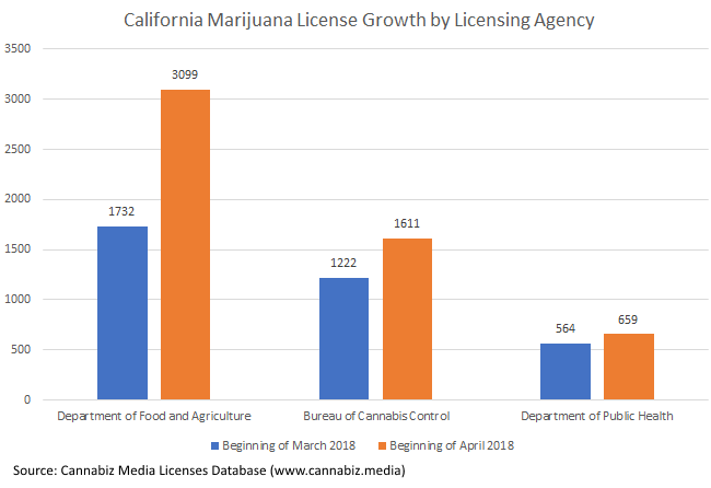 California Marijuana Growth by Licensing Agency