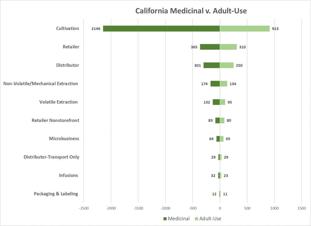 California Medicinal vs. Adult-Use Marijuana Licenses 2