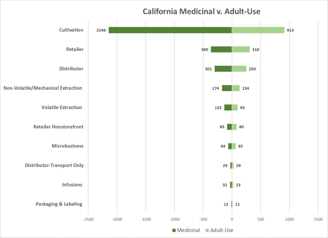 California Medicinal vs. Adult-Use Marijuana Licenses 2