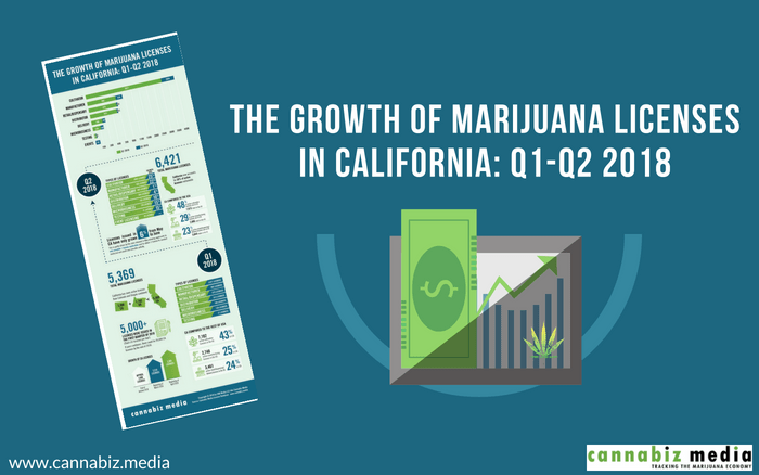 The Growth of Marijuana Licenses in California: Q1-Q2 2018