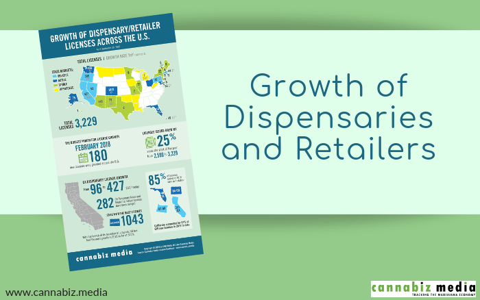 Growth of Dispensaries and Retailers