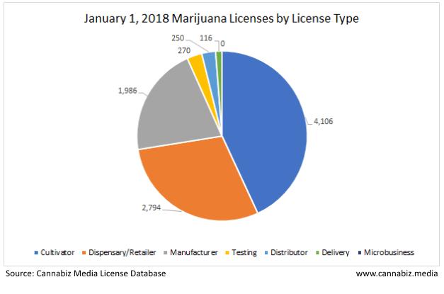 2018 January marijuana licenses by license type