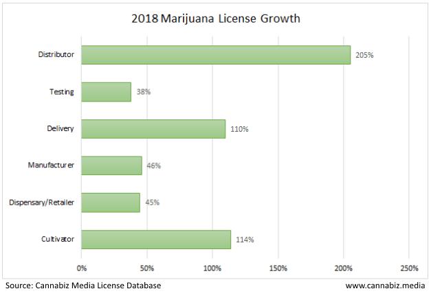 2018 marijuana license growth