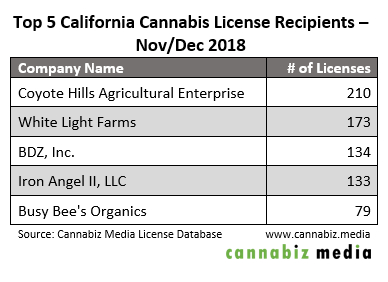 california cannabis license recipients nov-dec 2018 table