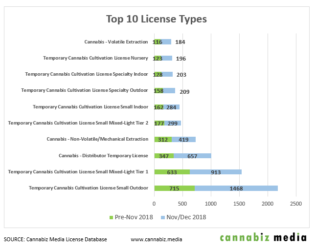 california cannabis top 10 license types chart