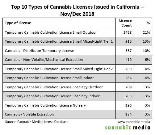 top 10 types of california cannabis licenses issued nov-dec 2018 table
