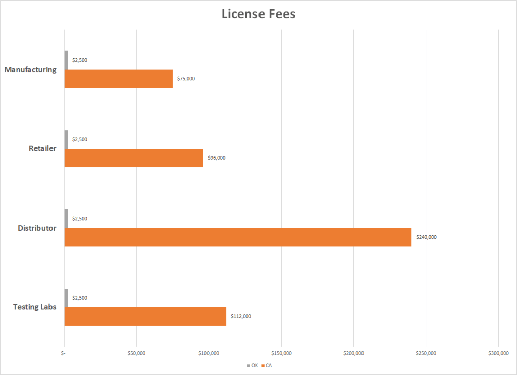 OK vs CA license fees