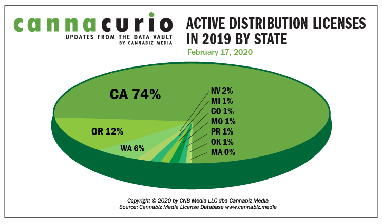 Cannacurio: Active Distribution Licenses In 2019 By State
