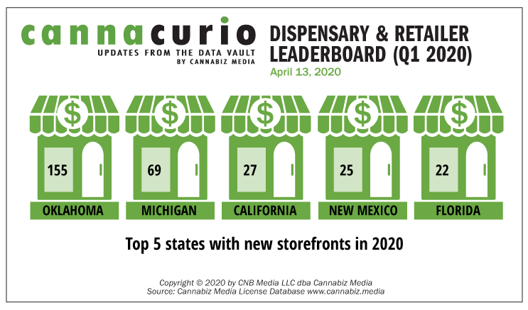 Cannacurio: Dispensary & Retailer Leaderboard (Q1 2020)