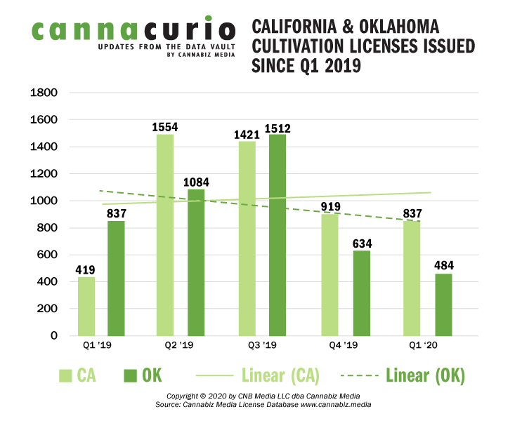 California & Oklahoma Cultivation Licenses Issued Since Q1 2019