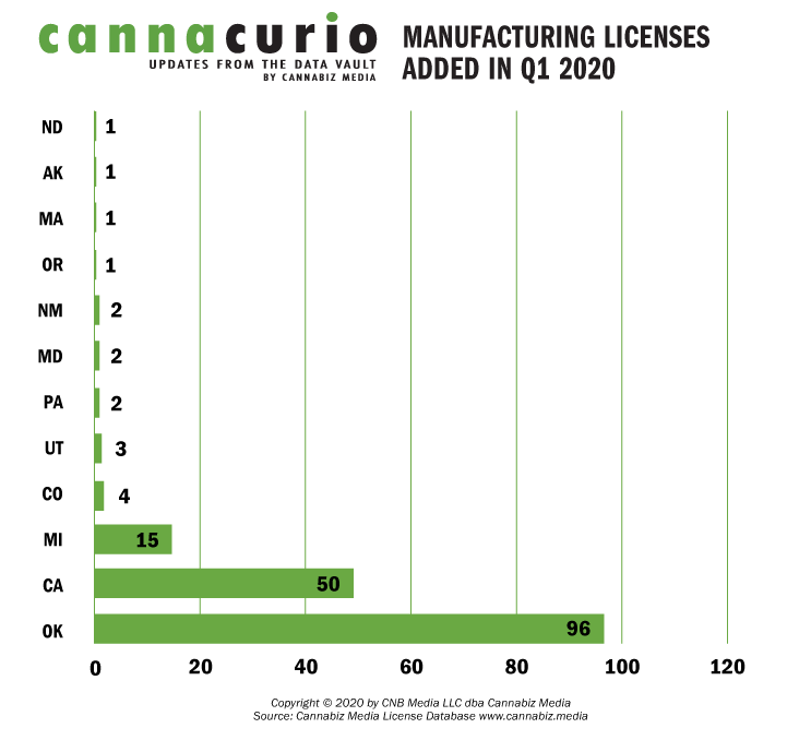 Manufacturing Licenses Added In Q1 2020