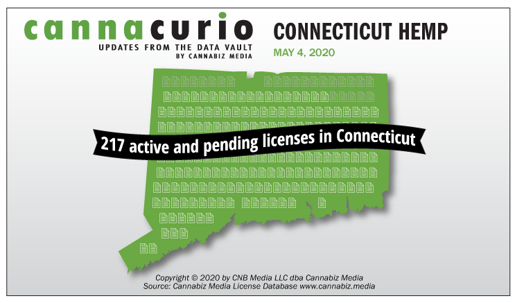 Cannacurio: Connecticut Hemp