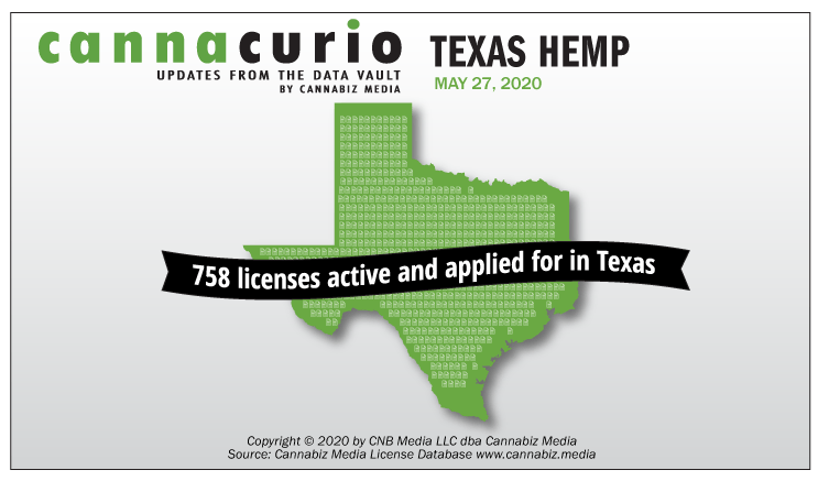 Cannacurio: Texas Hemp
