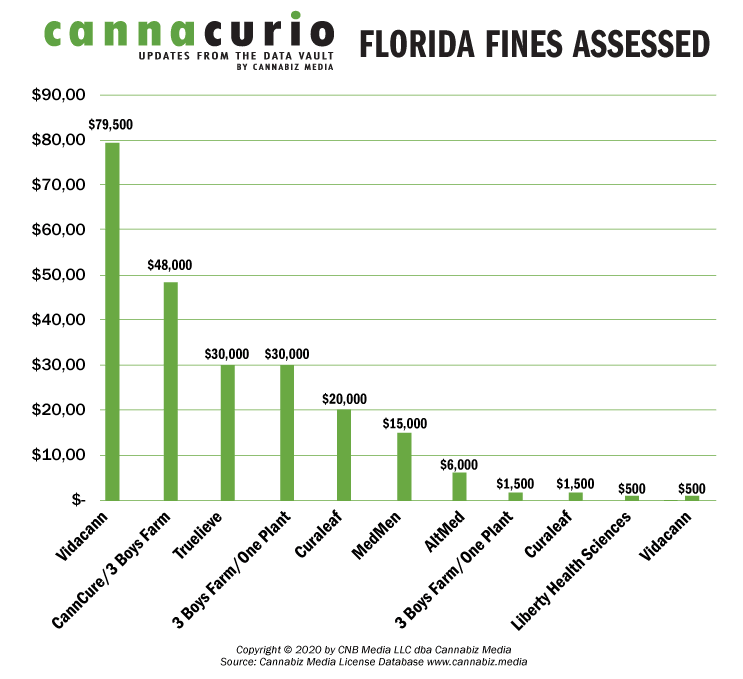 Florida Fines Assessed