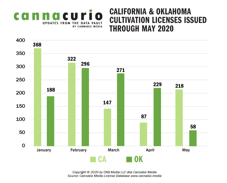 California & Oklahoma Cultivation Licenses Issued Through May 2020