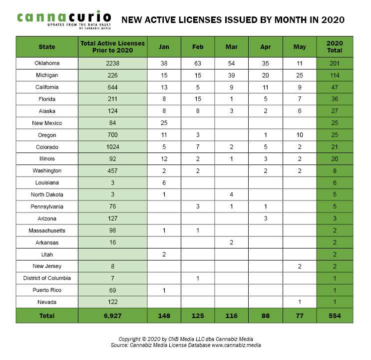New Active Licenses Issued By Month In 2020